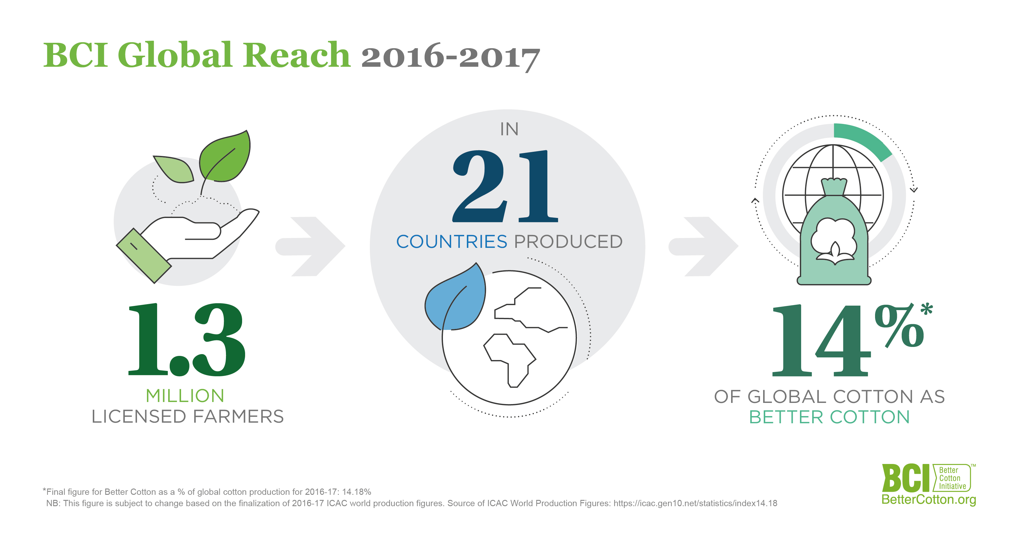 BCI 2017 Annual Report Reveals Better Cotton Accounts for 14